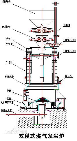 煤气发生炉结构图,两段煤气发生炉结构图和粉煤气化炉