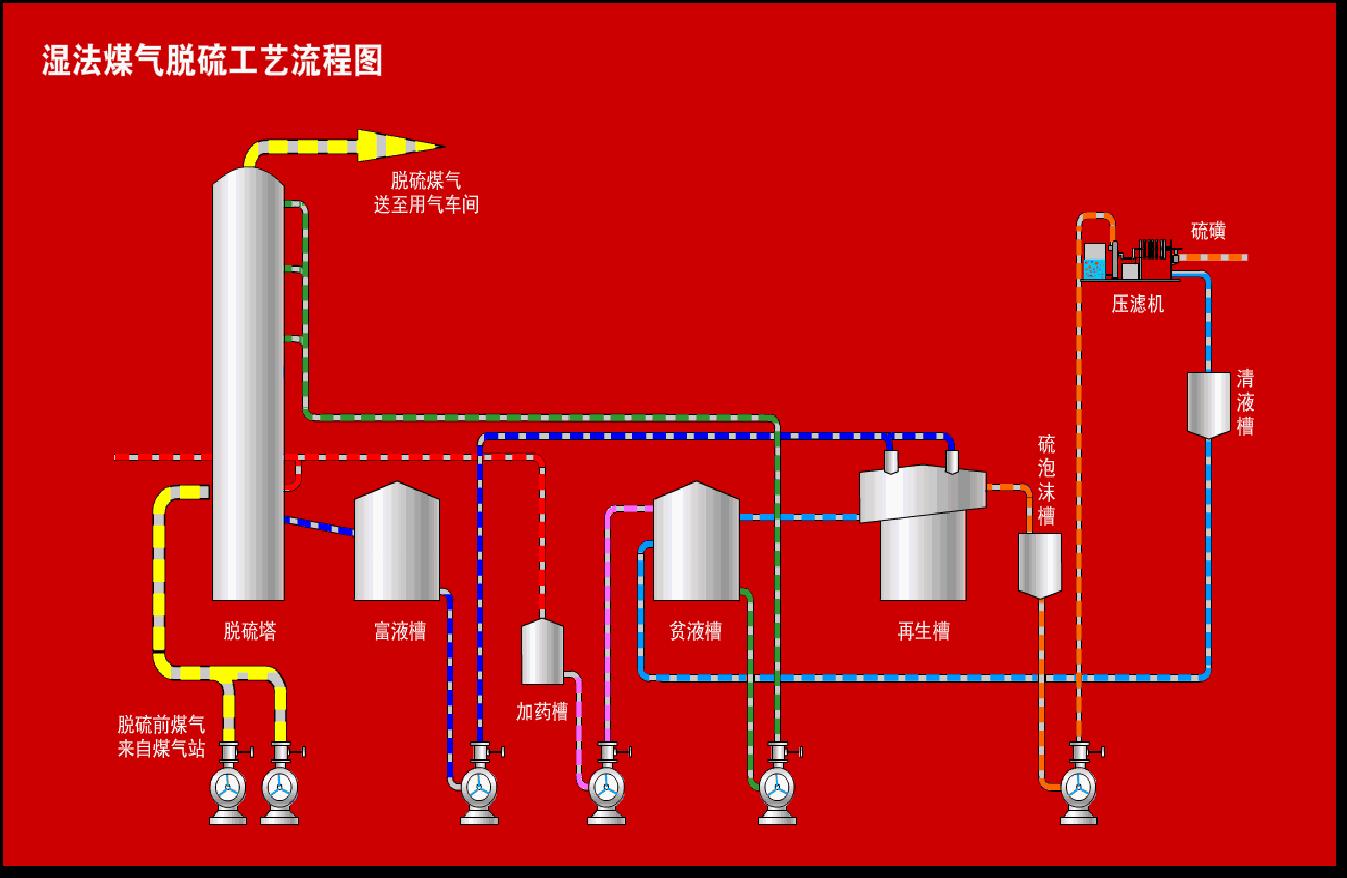 空塔脱硫循环系统