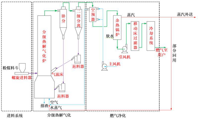 粉煤循环流化床分级热解气化炉/粉煤循环流化床分级热解气化技术