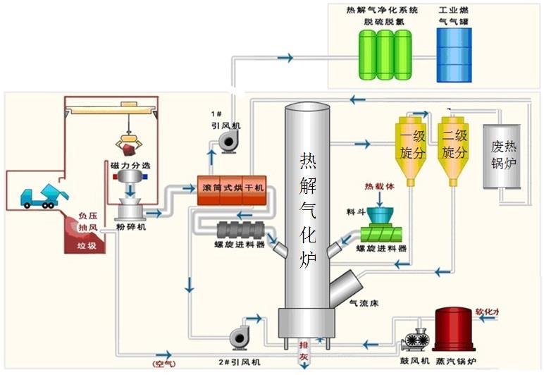 垃圾热解气化炉/新型垃圾热解气化发电技术
