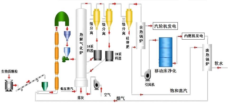 生物质热解气化技术