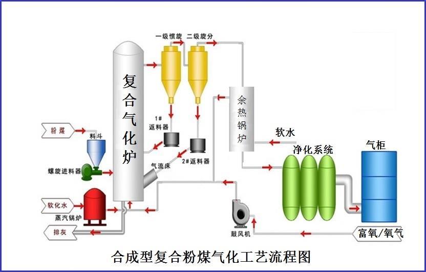合成型复合粉煤气化技术