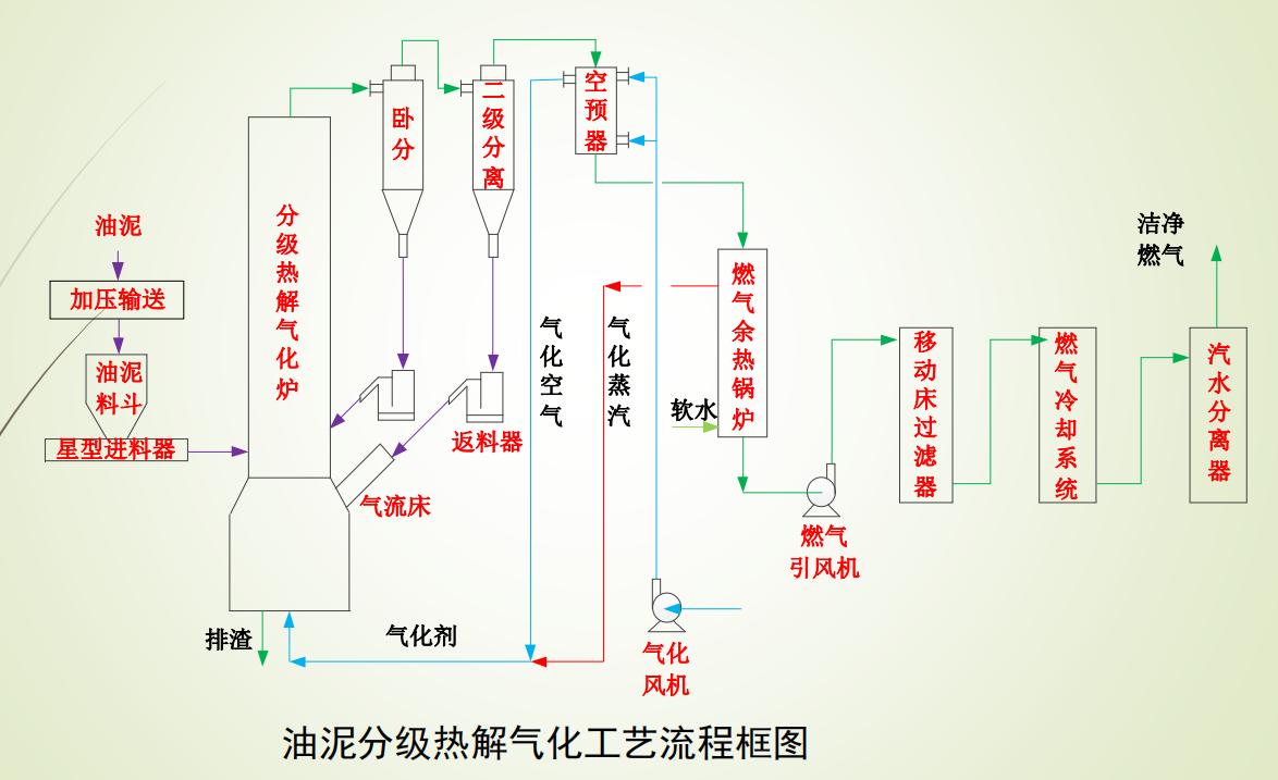 有机固废油泥分级热解气化处理技术